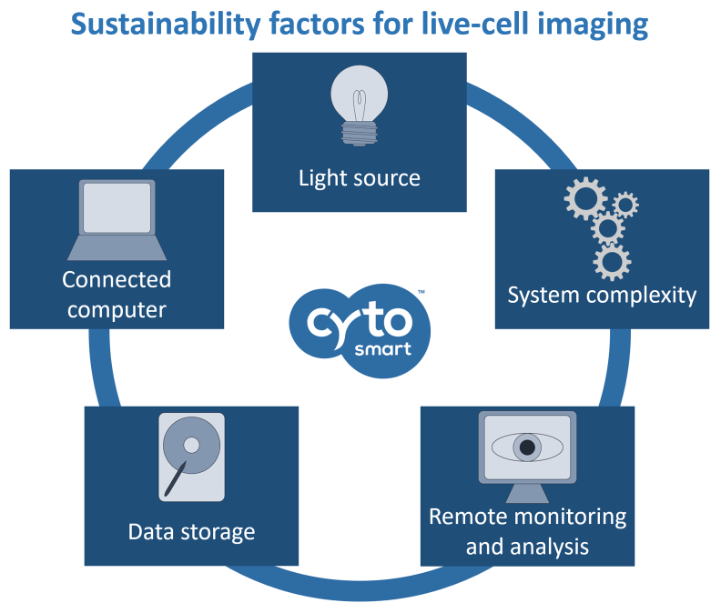 Sustainability factors for live cell imaging