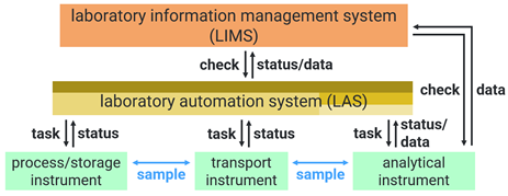 A schematic representation of a total laboratory system with devices, LAS, and LIS/LIMS